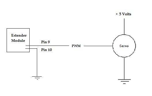 using a servo in a  net gadgeteer camera device
