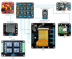The Gadgeteer device schema in the Designer